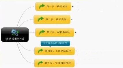 制作网页流程