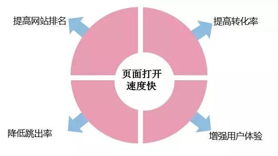 开发制作一个网站需要哪些流程