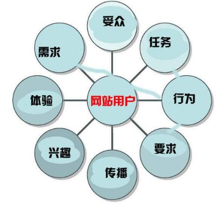 网站建设运营和优化要点