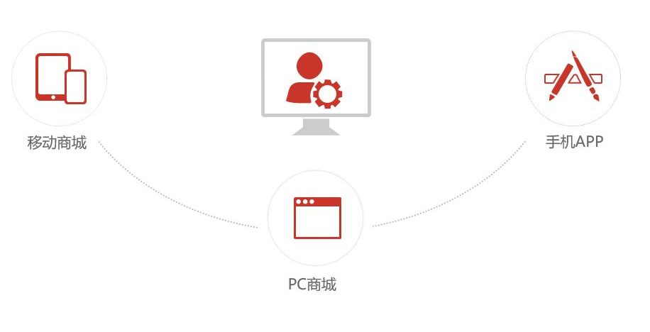 商城网站的主要功能解析