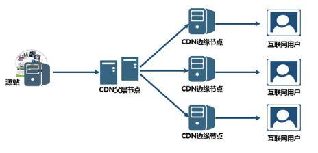 天博体育-SEO网站CDN加速是什么